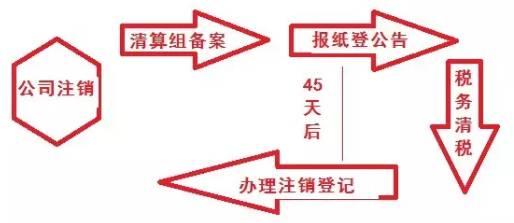 注销上海公司流程