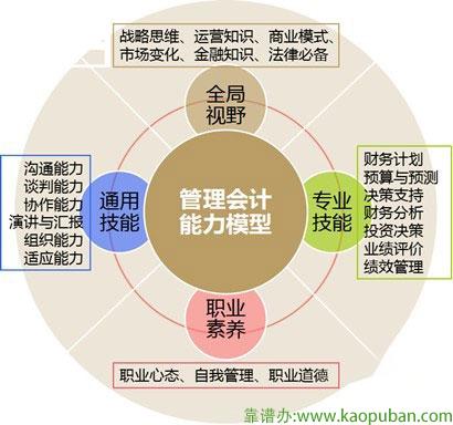 管理会计能力模型