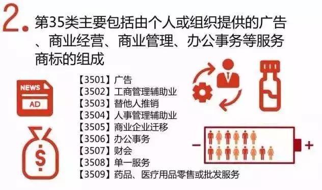 详解|加盟连锁为什么要注册第35类商标?