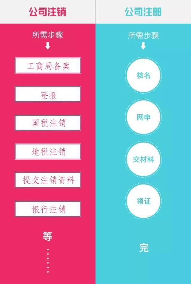 注销上海公司和注册上海公司对比图
